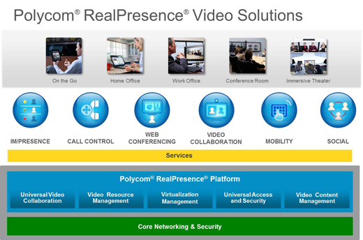 Polycom Realpresence Platform Lösung Cloud VaaS Video as a Service